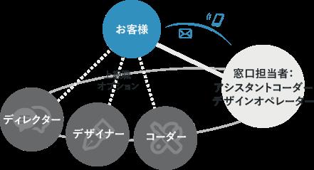 Webサポートサービスイメージ図
