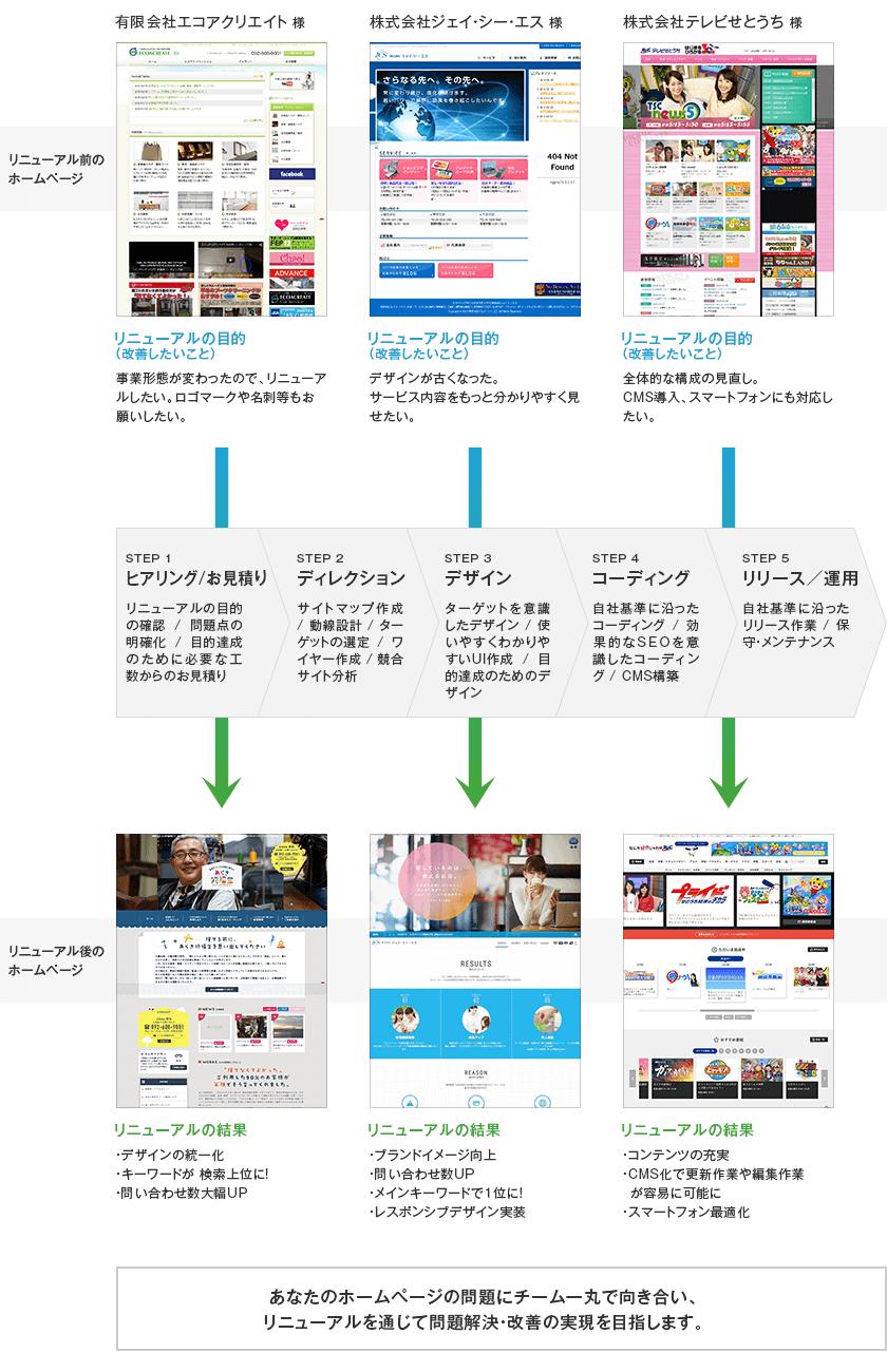 リニューアル事例紹介